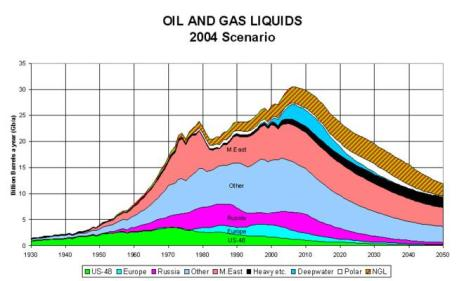 Oil Depletion and Production Decline